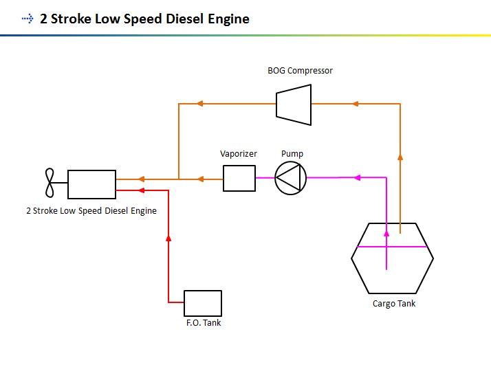 2-stroke low-speed engine