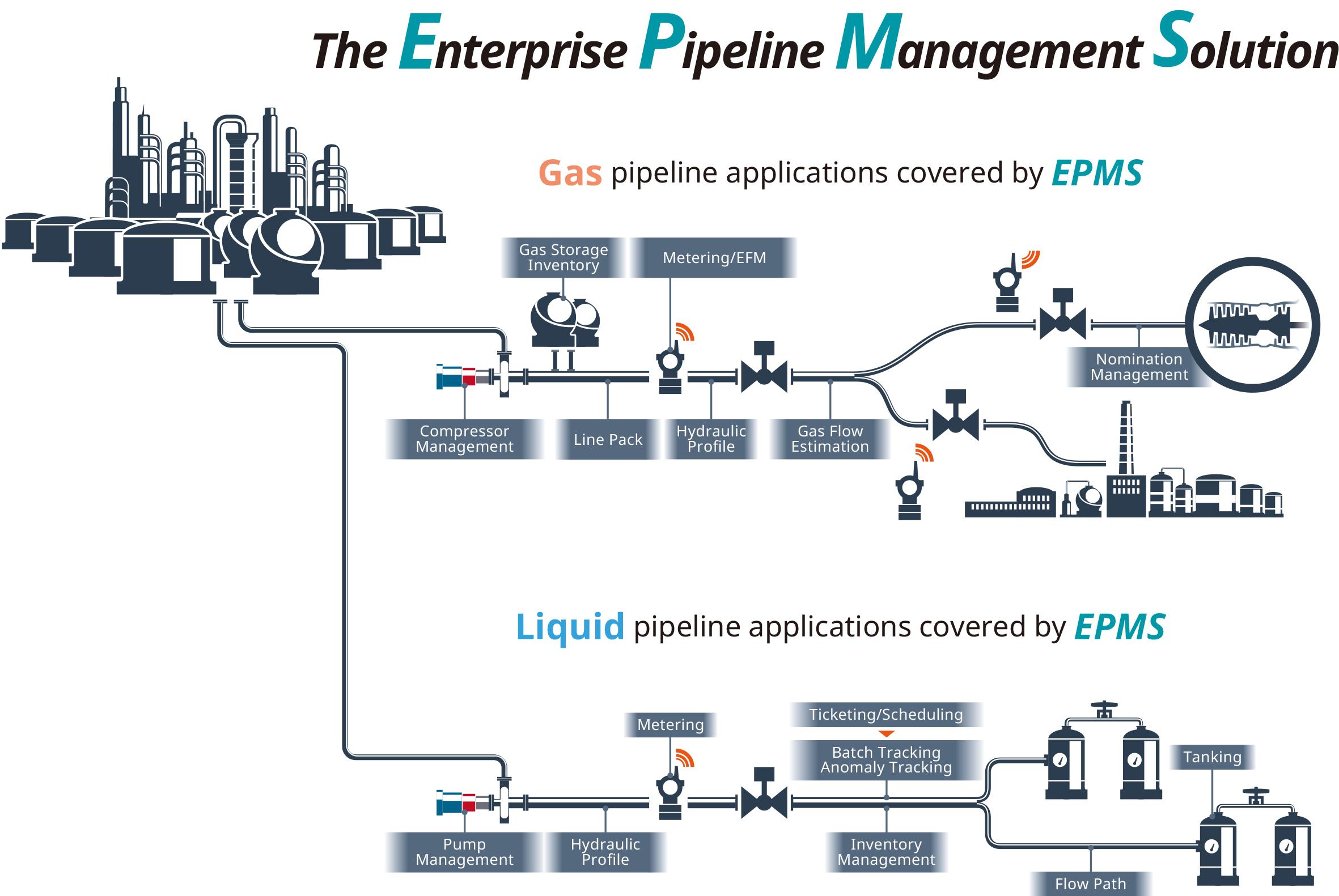 Pipeline Application