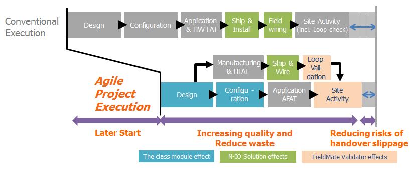 Agile Project Execution | Yokogawa Electric Corporation