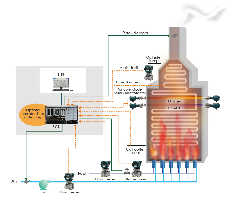 Achieve Optimal Combustion Of Fired Heater Using Tdls To
