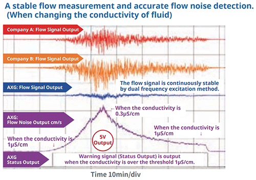 Detection of Flow Noise (Air bubbles, Slurry)
