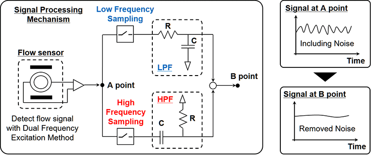 Both noise resistance and zero point stability