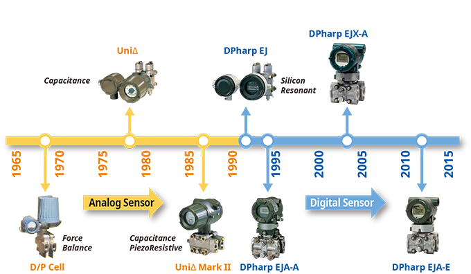 Pressure Transmitter Technology Evolution