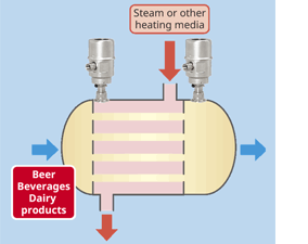 EJAC60E Hygienic Adapter System (Fluidless Type) - Application - Food's heat exchanger
