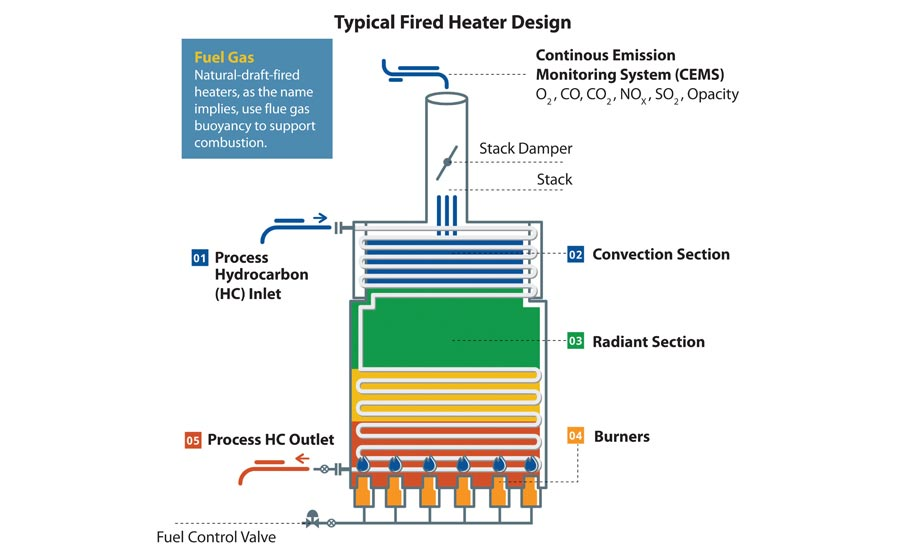 Typical Fired Heater Design