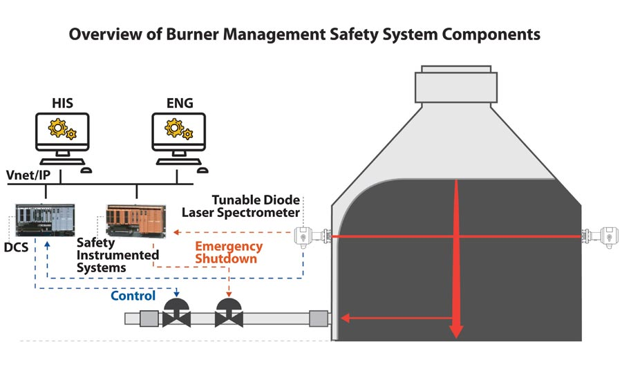 Overview od Burner Management Safety System Components