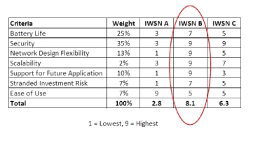 Table 1 : Technical comparisons of industrial wireless sensor networks (IWSNs)