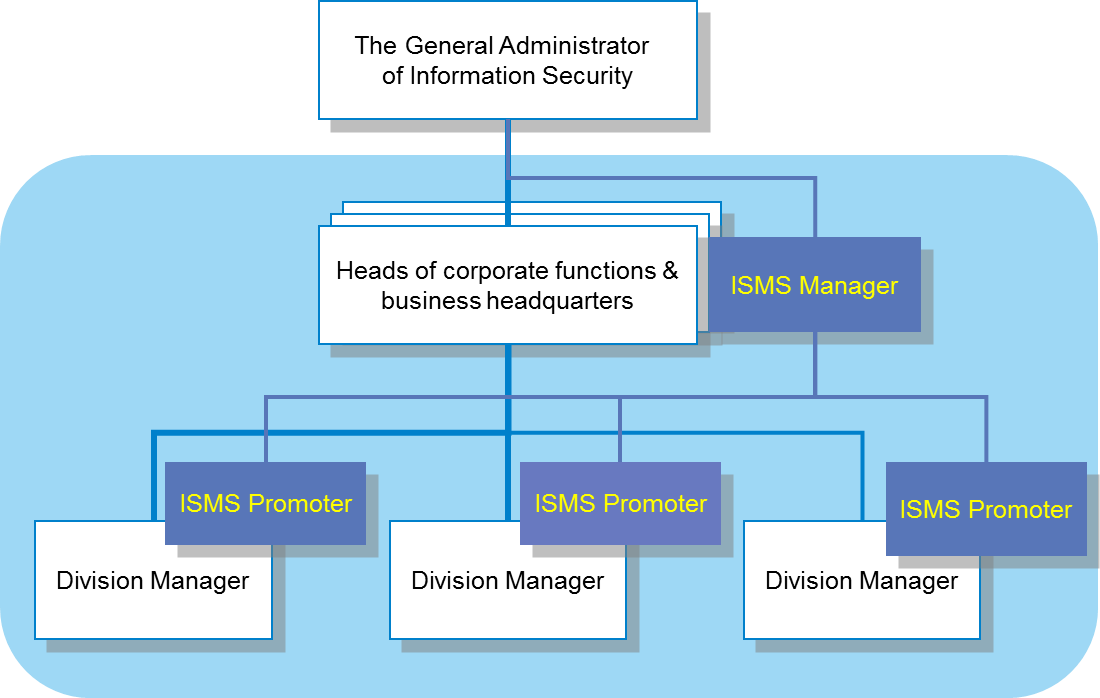 Information security organization of Yokogawa Electric Corporation