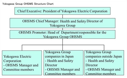 OHSMS Structure Chart