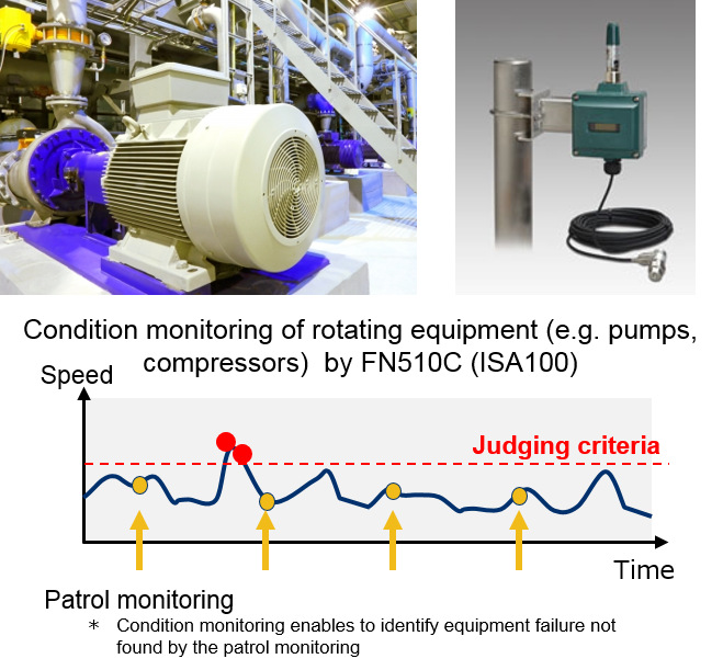 Vibration Sensing for Substantial Equipment