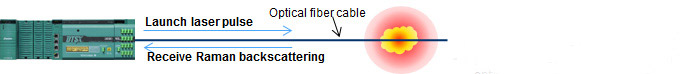 Temperature monitoring using optical fiber cable