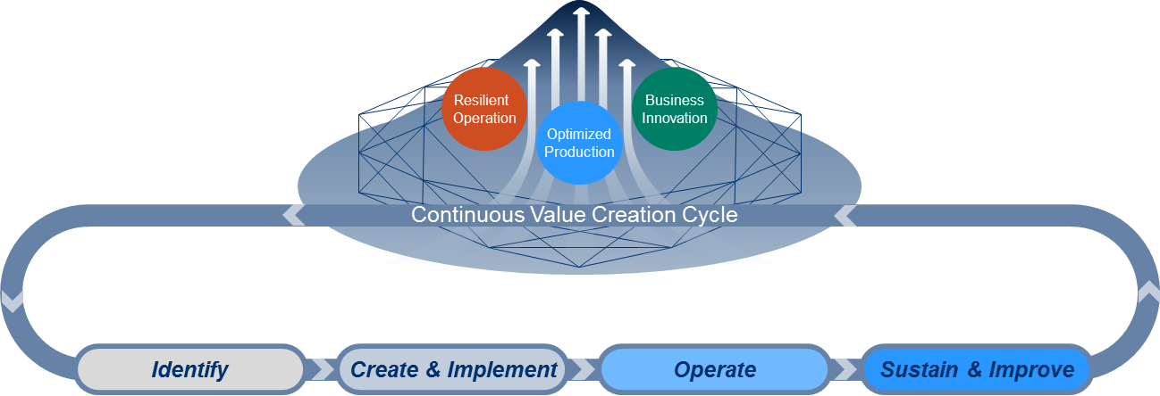 The key enablers of Synaptic Business Automation: Co-innovate customers ideal businesses with our unique approach of continuous value creation cycle