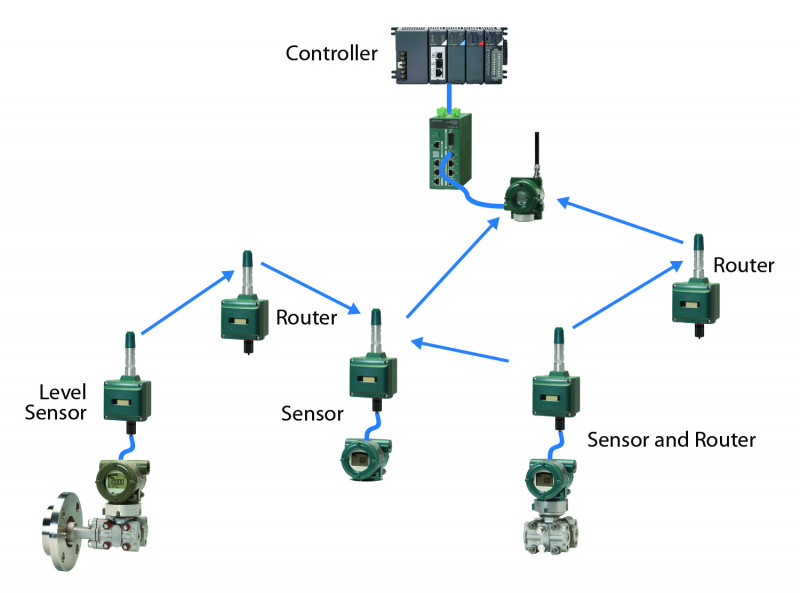 Figure 4. A Field Wireless Multi-Protocol Module can be used as a router to relay communication to and from other wireless field devices