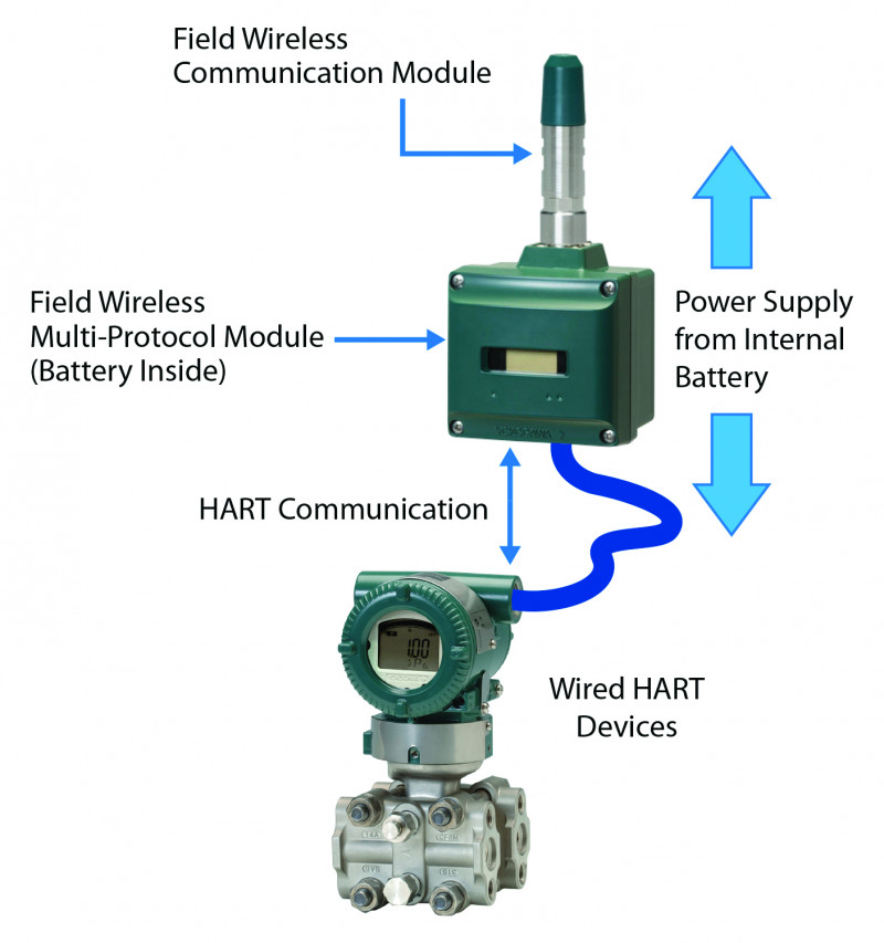 Figure 2. An example of how to use the Field Wireless Multi-Protocol Module with HART-compliant devices