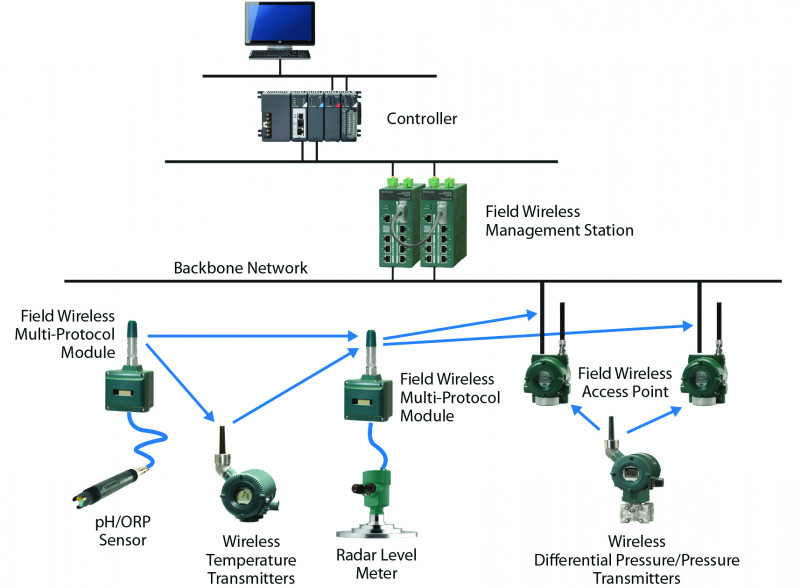 Figure 1. A typical device-level network topology using ISA100.11a wireless instruments