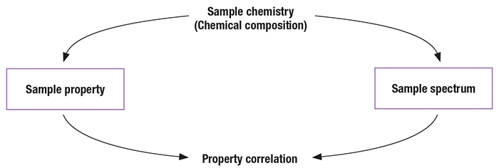 'Hard' Versus 'Soft' Correlations: Figure 1