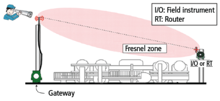 Figure 2.  The Fresnel zone area