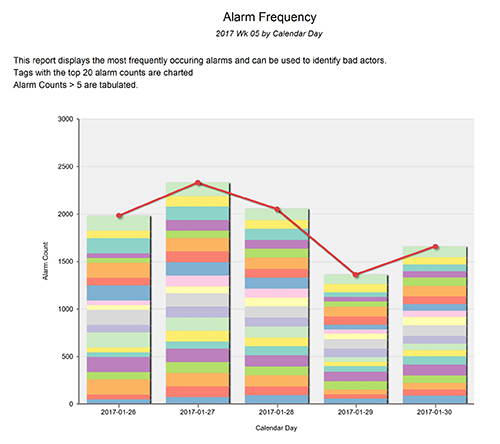 alarm frequency report
