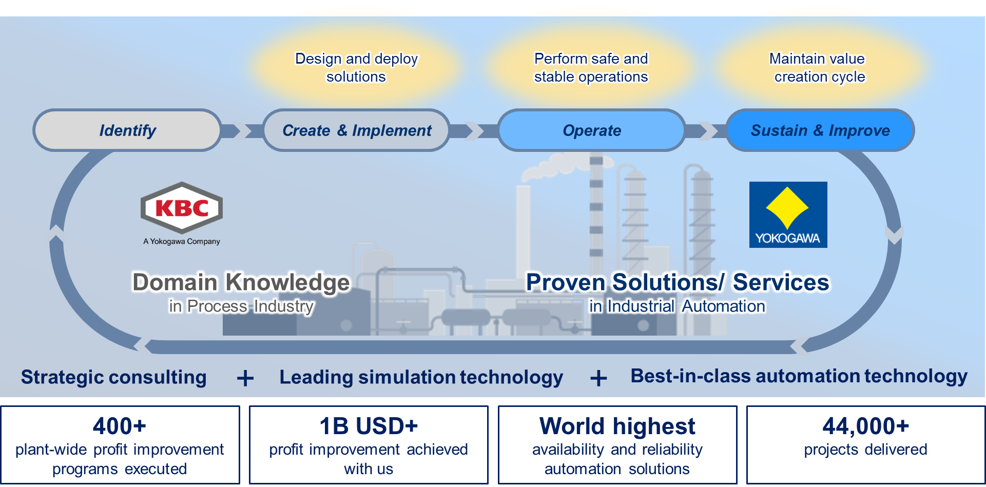 Synaptic business automation yokogawa electric corporation exhibit 14 ability to bring together proven solutions with domain knowledge fandeluxe Images