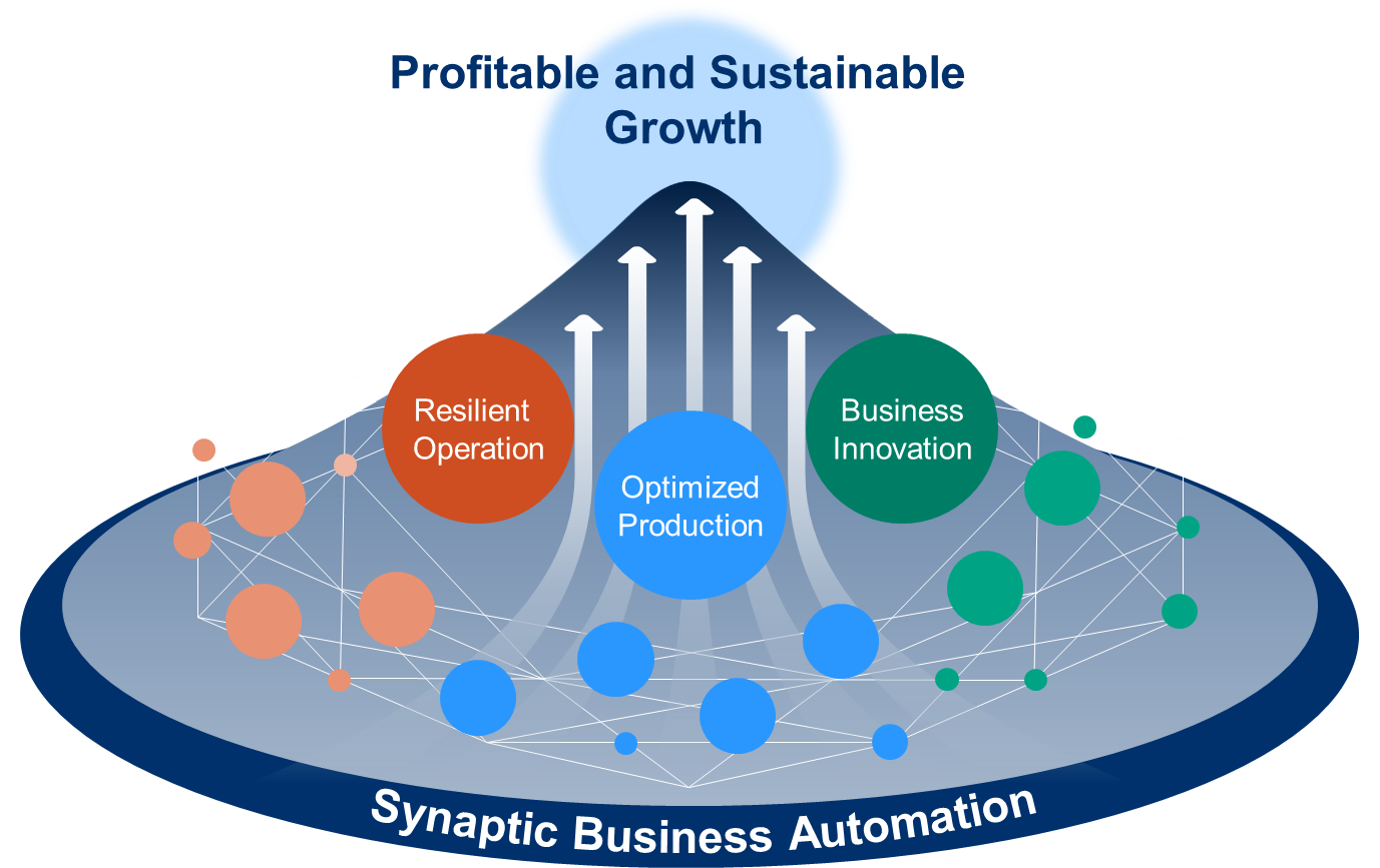 Synaptic business automation yokogawa electric corporation value proposition of synaptic business automation fandeluxe Choice Image