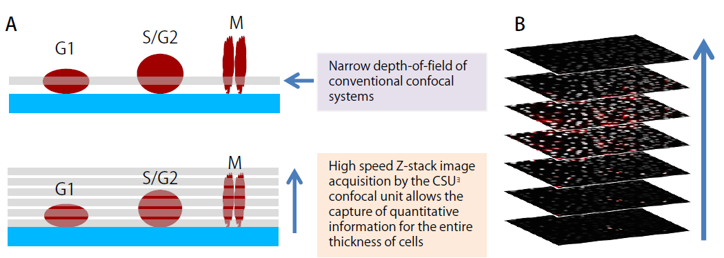 Figure 1. The advantage of CQ1 image acquisition feature