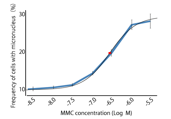 Figure 2. Frequency of the cells with micronucleus among multinucleated cells.