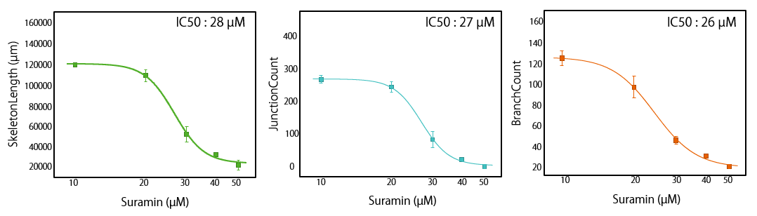 Figure 3. Dose-response curve for the effects of Suramin