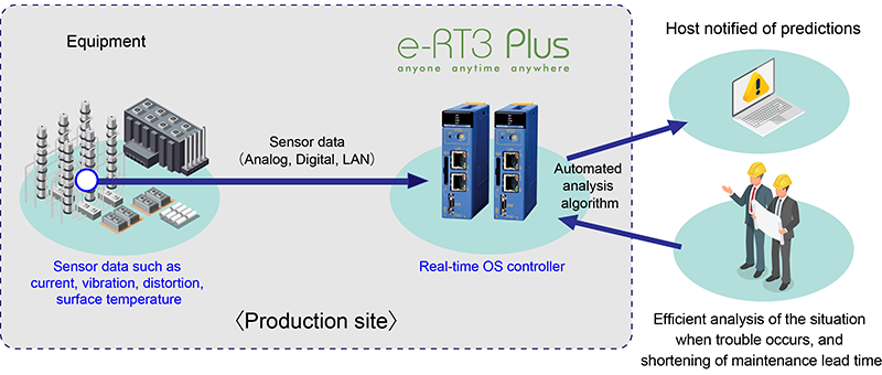Edge computing(Yokogawa's eRT3-Plus) and machine learning