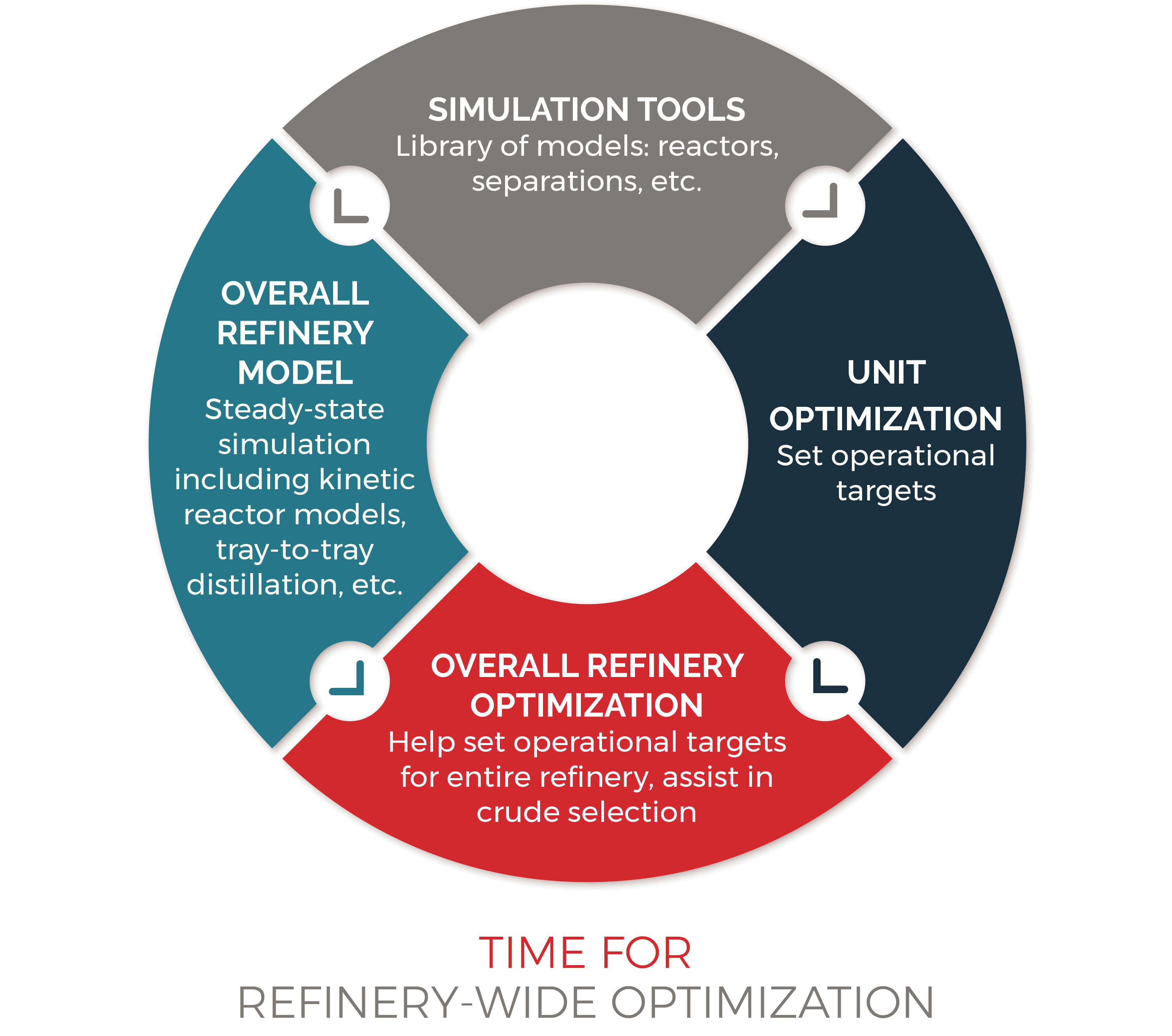 Time for refinery-wide optimization