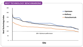 Best Technology Benchmarking