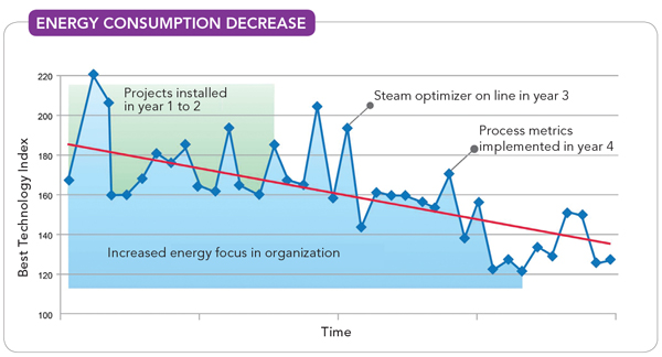 Energy Consumption Decrease