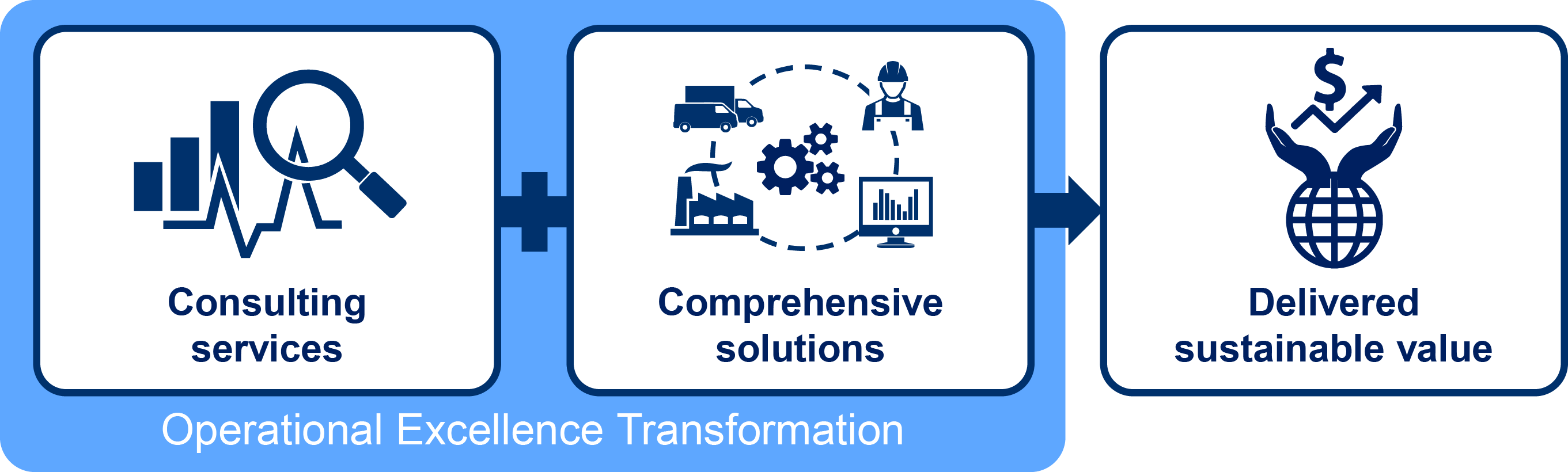 operational excellence transformation by KBC