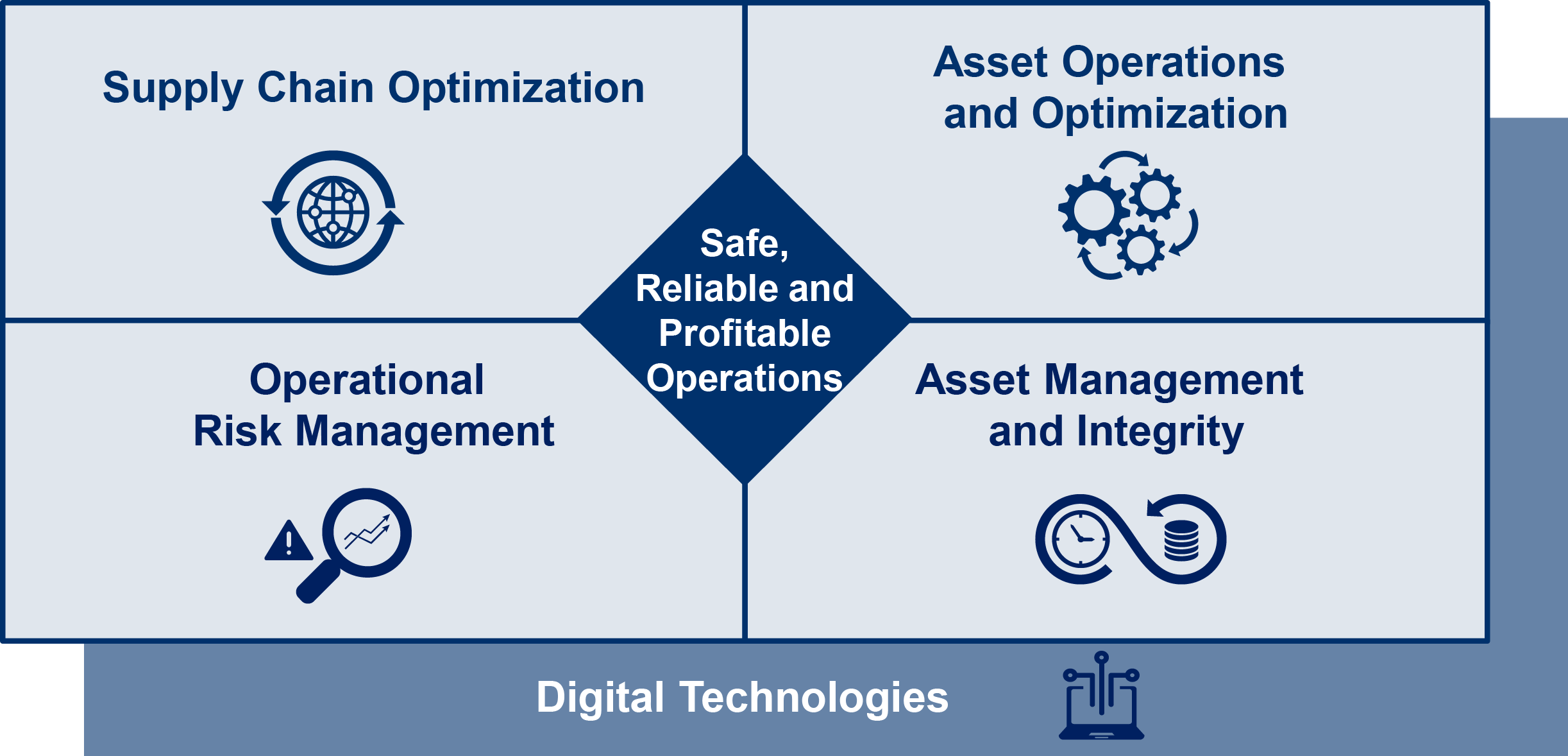 Operational excellence transformation yokogawa electric corporation key areas for digital transformation and operational excellence altavistaventures Images