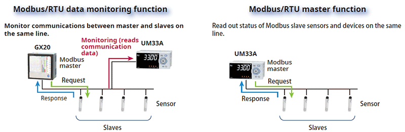 Functions and characteristics: Modbus/RTU