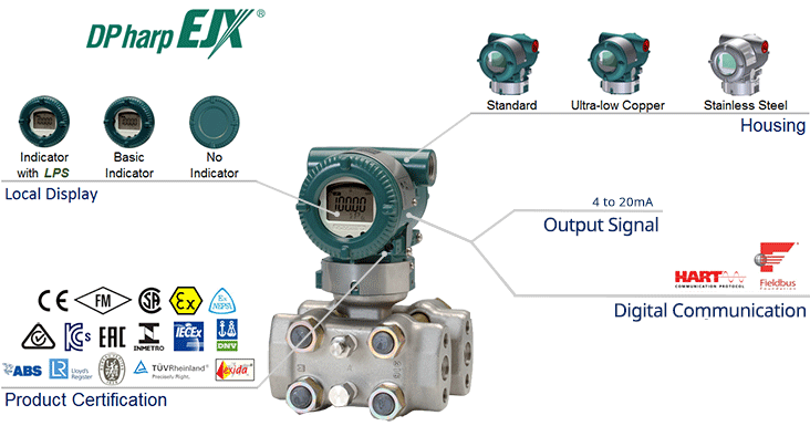 EJX930A Multivariable Transmitter-Overview
