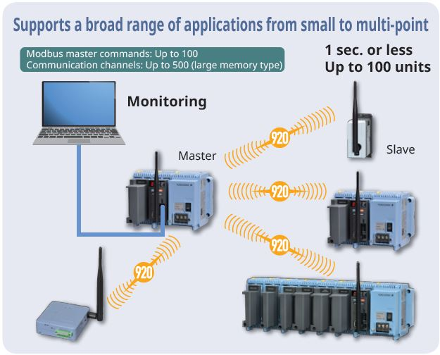 High speed, high reliability, multi-channel communication