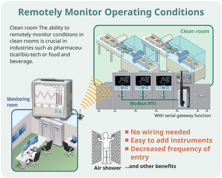 Remote monitoring of operation conditions