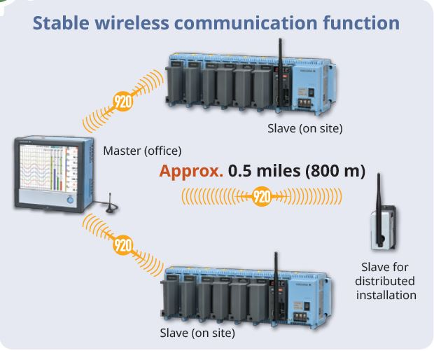 Flexible wireless communication 1