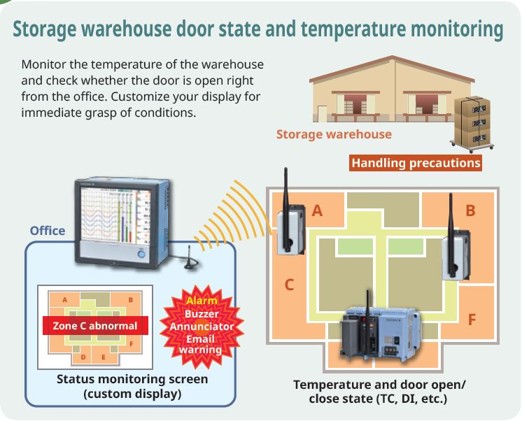 Storage warehouse door status & temperature monitoring