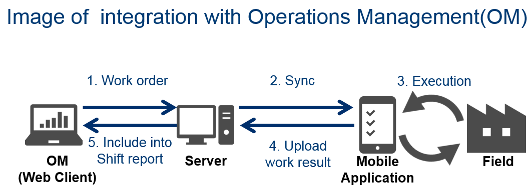 Image of integration with Operations Management