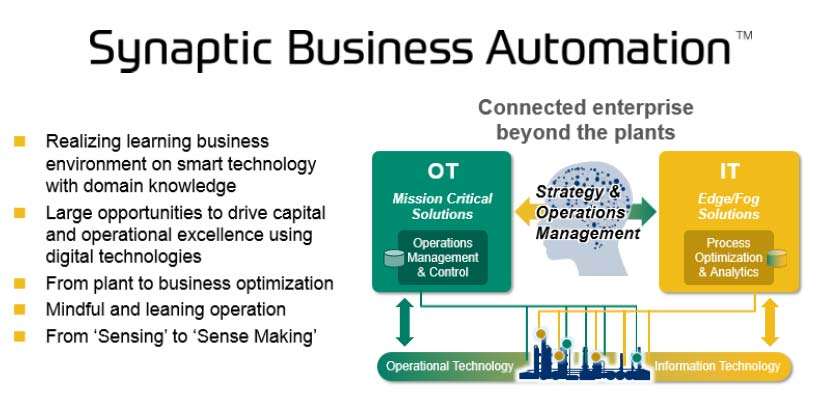 Synaptic Business Automation Combines OT, IT, Services, Collaboration, and Domain Expertise