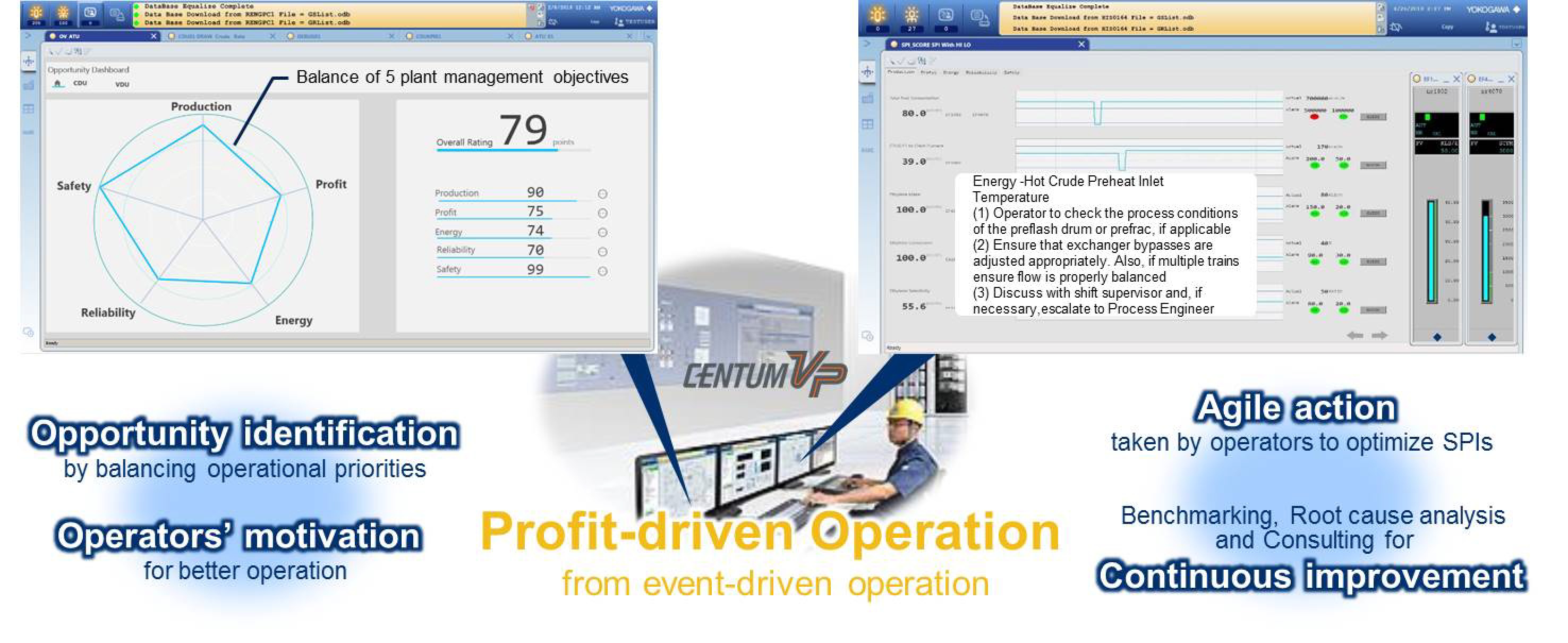 Oprex profit-driven operation, SPI dashboard, expert advice