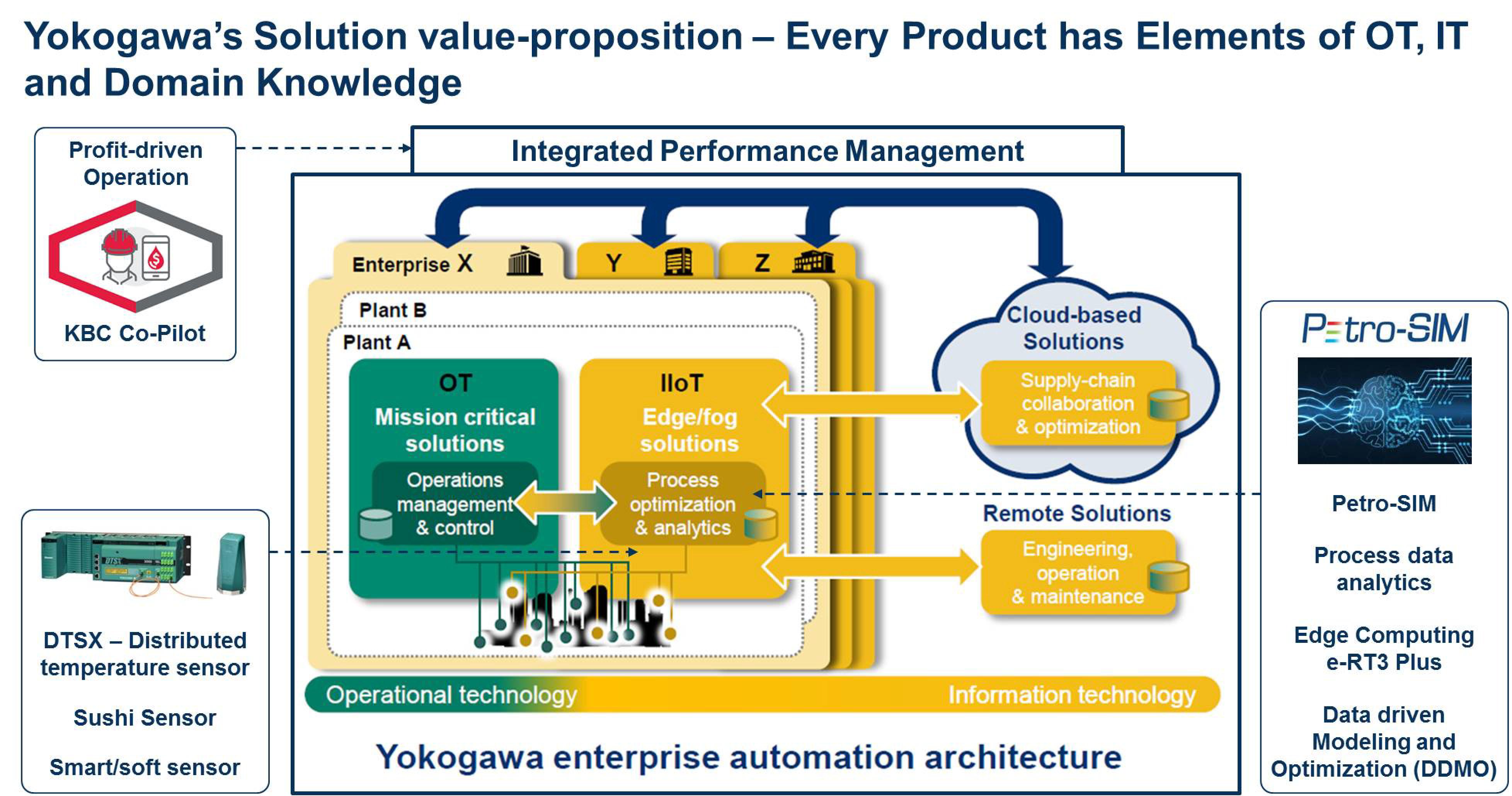 Profit-driven Operation | Yokogawa America