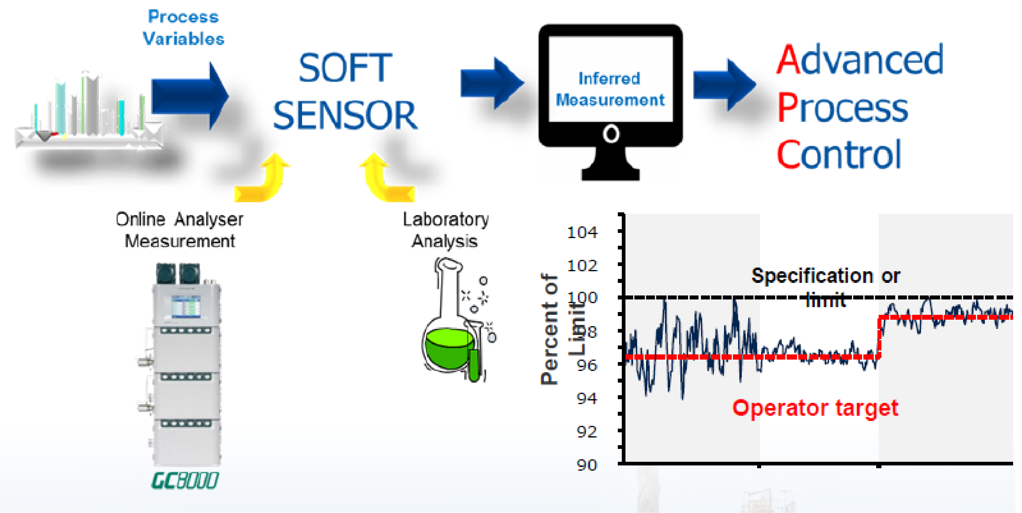 Use of soft sensor to improve butadine process control