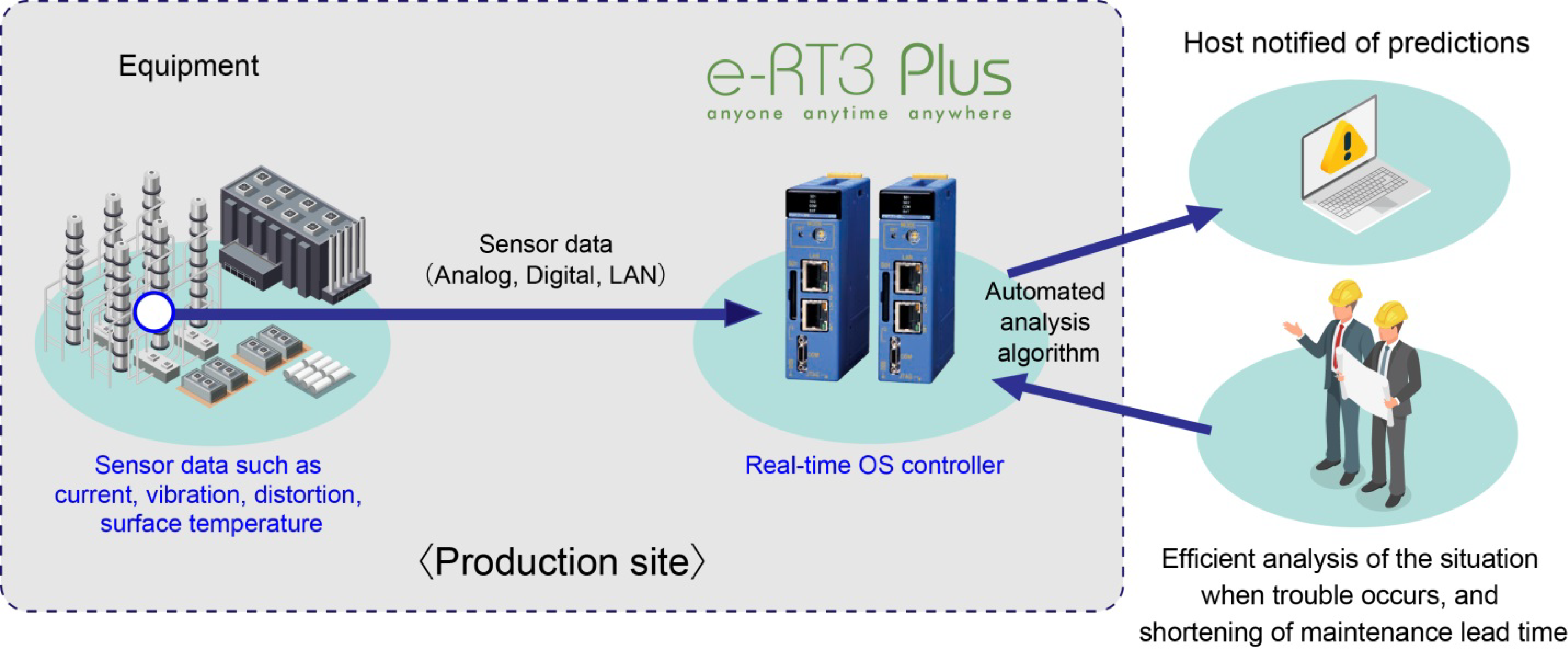 Automated anomaly detection using e-RT3 Plus