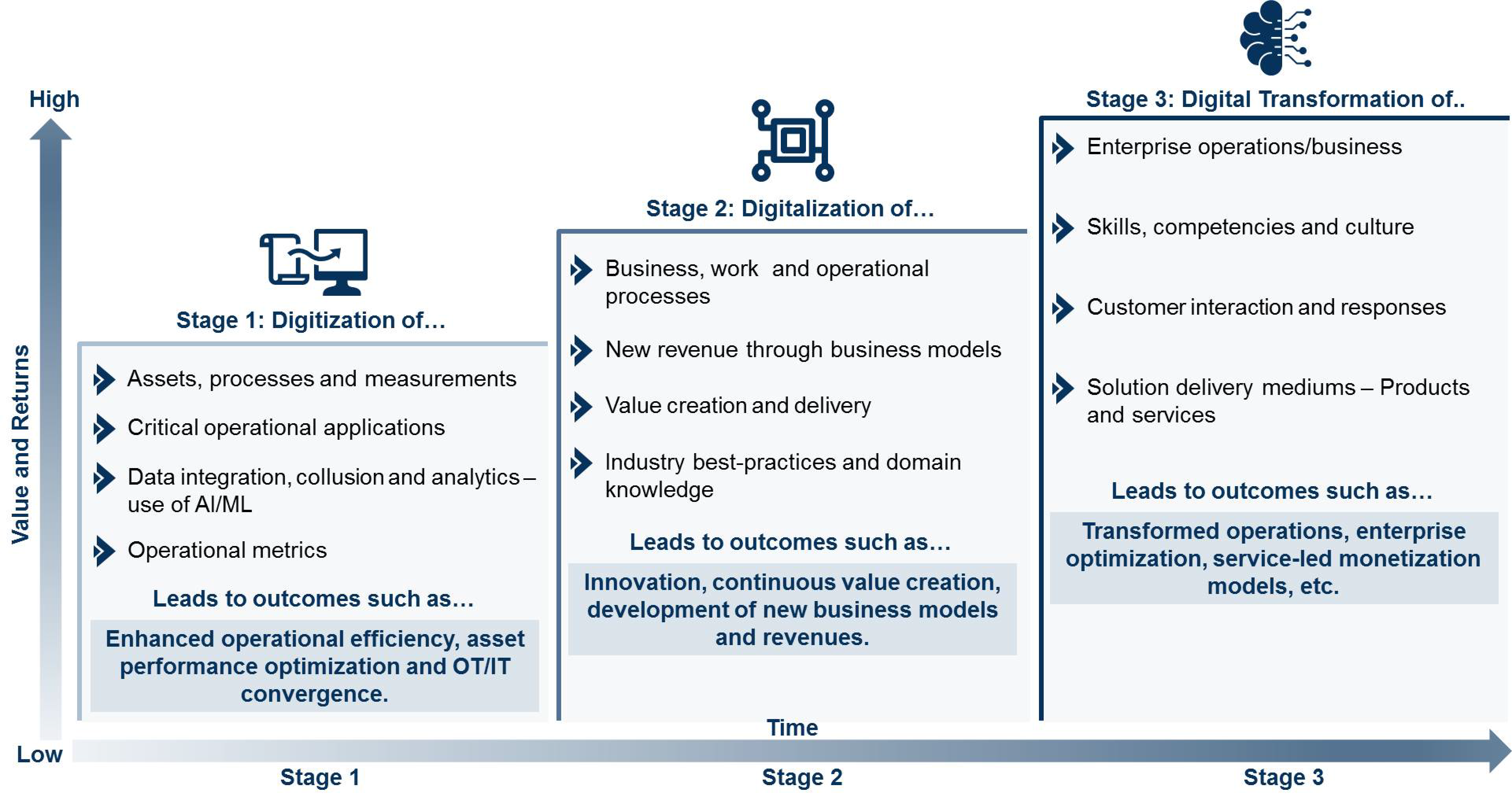 the journey to digital transformation roadmap