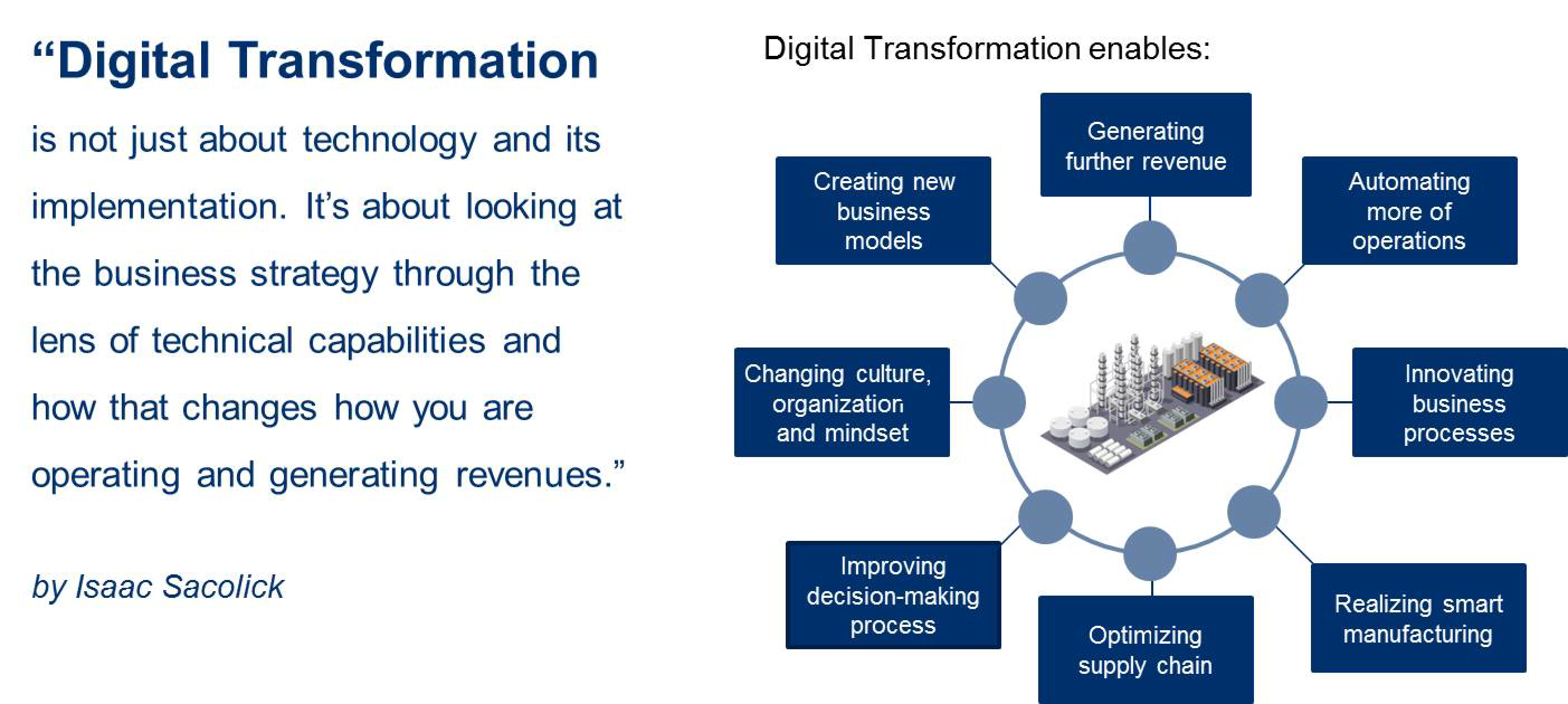 Digital Transformation across value-stream