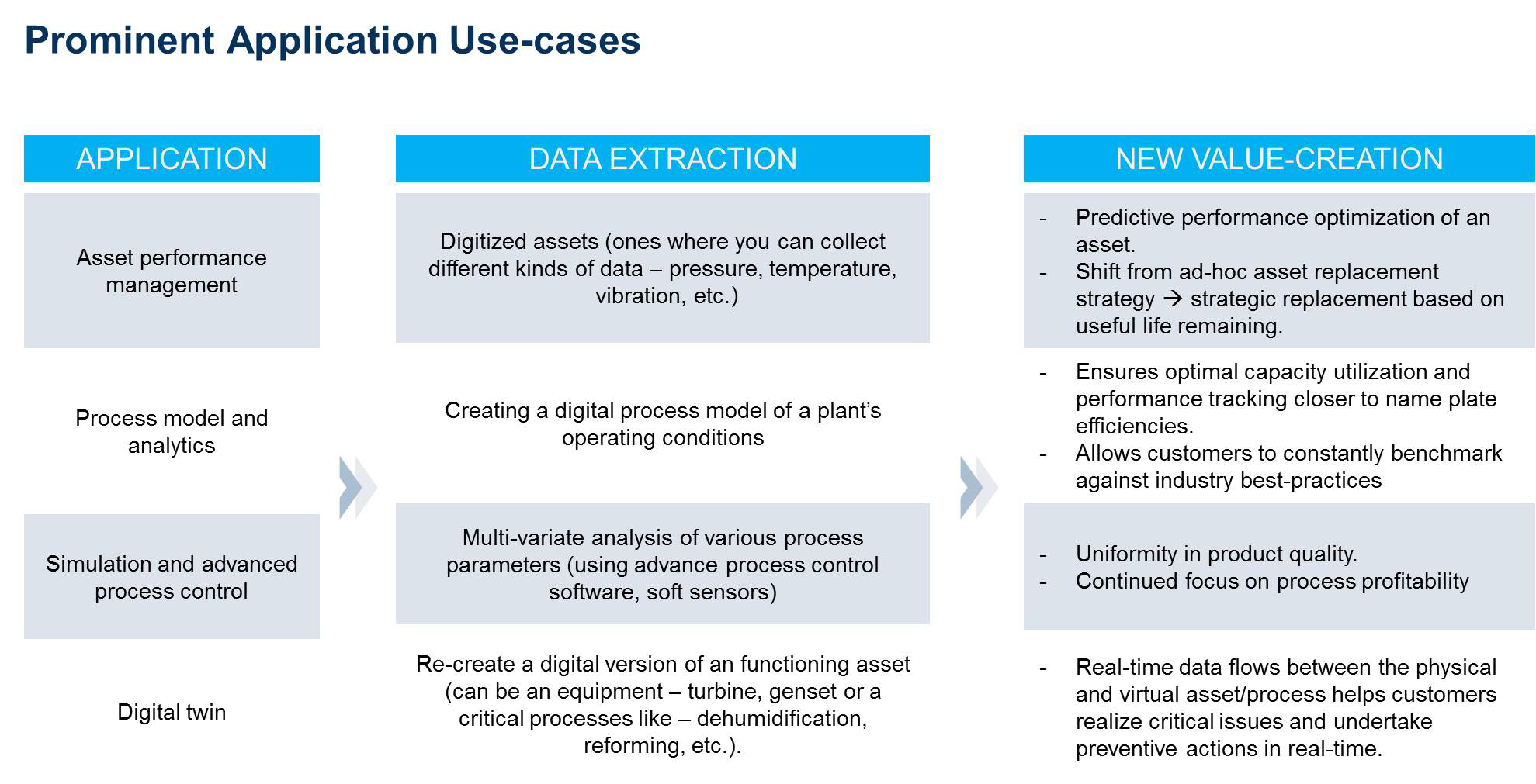 Data Extraction aids in New value creation sequence