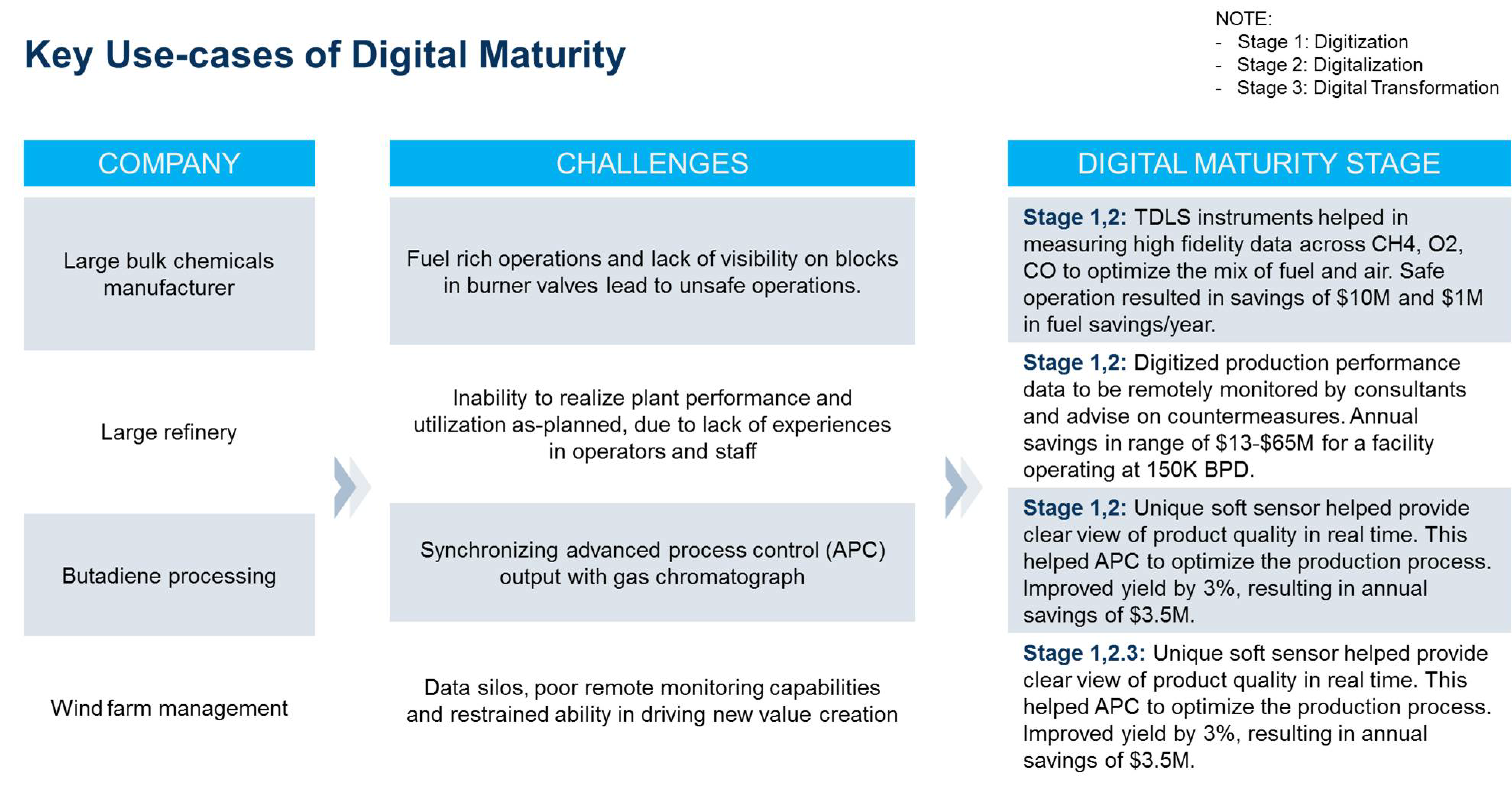 digital maturity of pioneering organisations