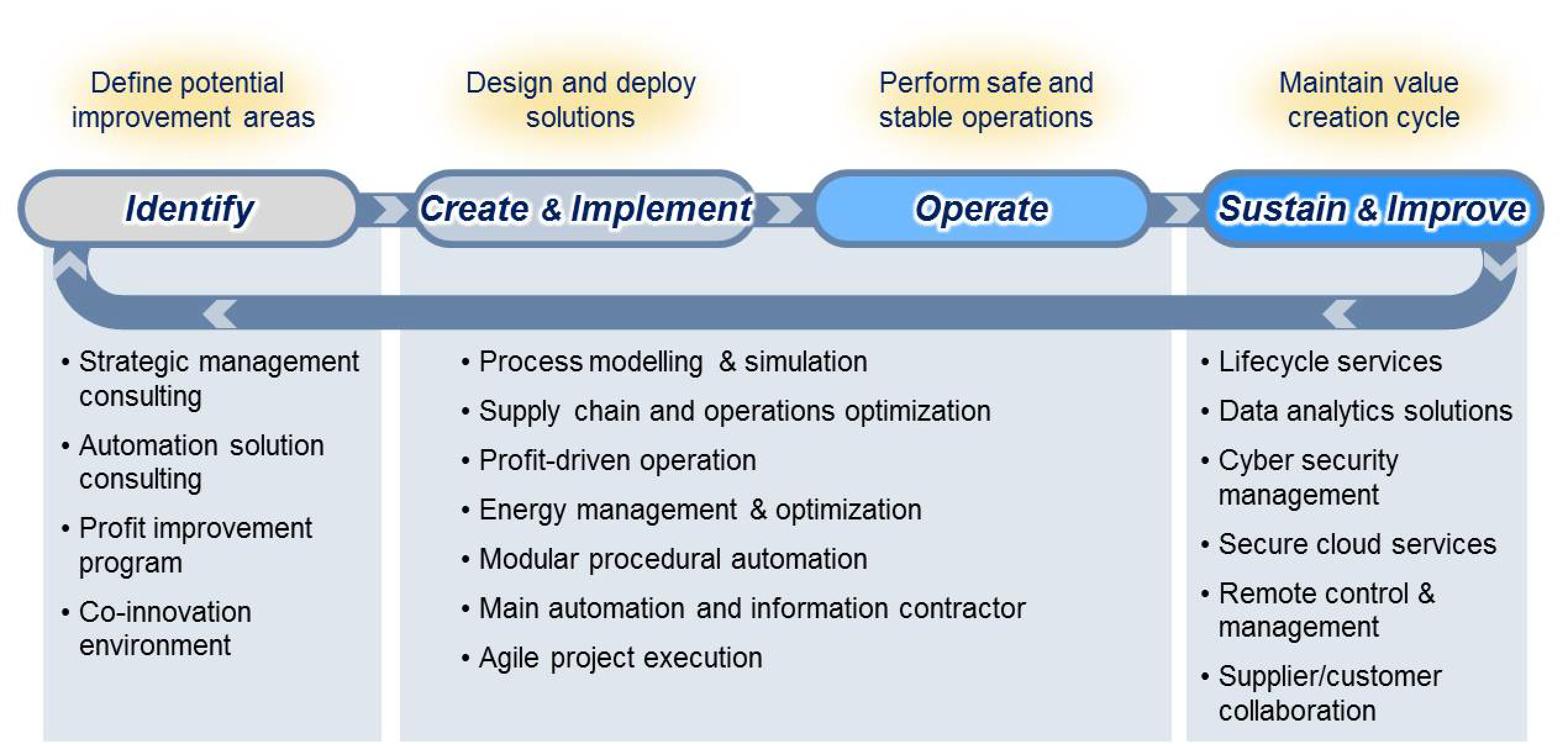 continuous value creation cycle with key solutions